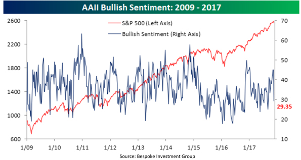 American Association of Individual Investors Sentiment Poll Chart