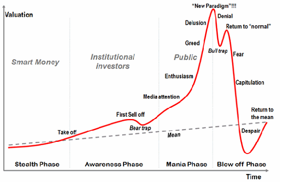 Classic Bubble Phase Chart