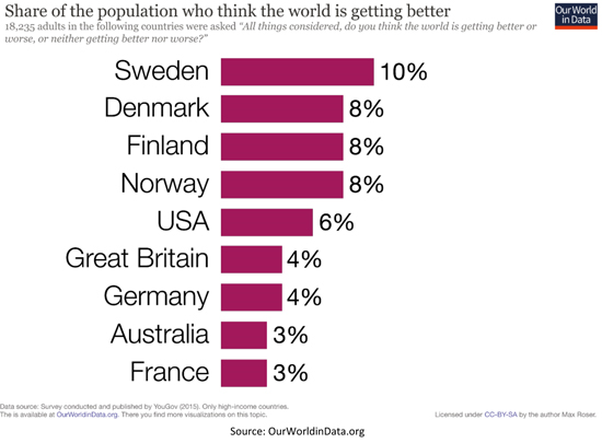 Share of Population Who Think World is Getting Better Bar Chart