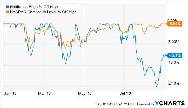 Netflix: From A Top Down Perspective - Netflix, Inc  (NASDAQ