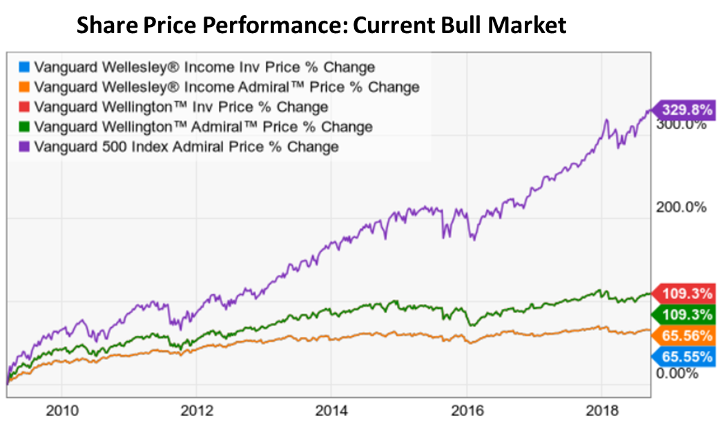 Ride Out The Next Market Storm With These Balanced Vanguard