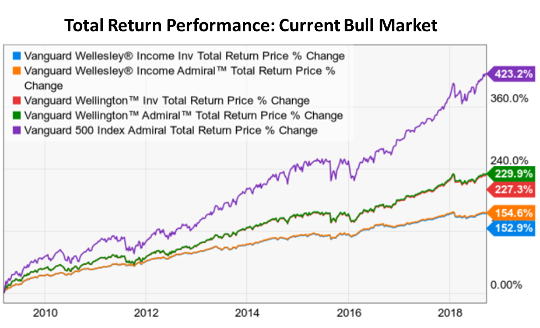 Ride Out The Next Market Storm With These Balanced Vanguard Funds