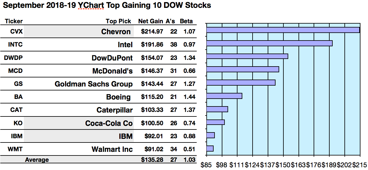 The Dogs Of The Dow September Update By Dividend Dogcatcher