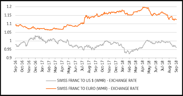 I E Some Loss Of Momentum Is Expected Due To A Slight Slowdown In Global Growth And The Dampening Effect Recent Swiss Franc Reciation