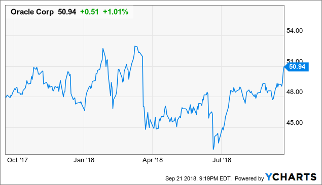 Oracle: Valuation Shows Upside Potential Despite Softer Than Expected Quarter