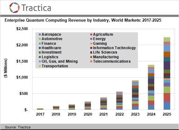 https://www.tractica.com/wp-content/uploads/2018/08/QC-18-chart.jpg