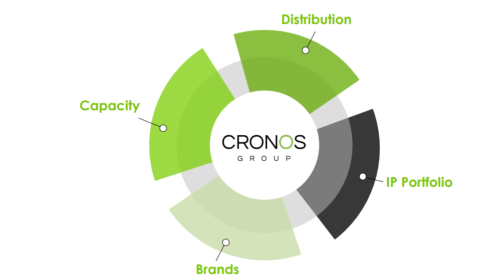 Cronos The Time To Sell Is Now Cronos Group Inc Nasdaq