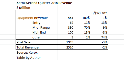Xerox Did Not Achieve Revenue Growth But It Gain Share In A Declining Market The Equipment S Are Driver Post Service And
