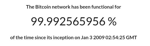 bitcoin uptime
