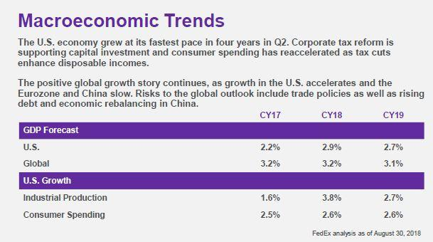 an analysis of fedex corporation usage of e commerce The rise of the e-commerce industry is one of the reasons why investors expect shipping companies such as fedex corporation (nyse:fdx) and united parcel services (nyse:ups) to do well in the long run.