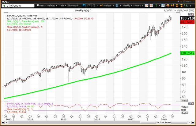 Weekly Chart For QQQ