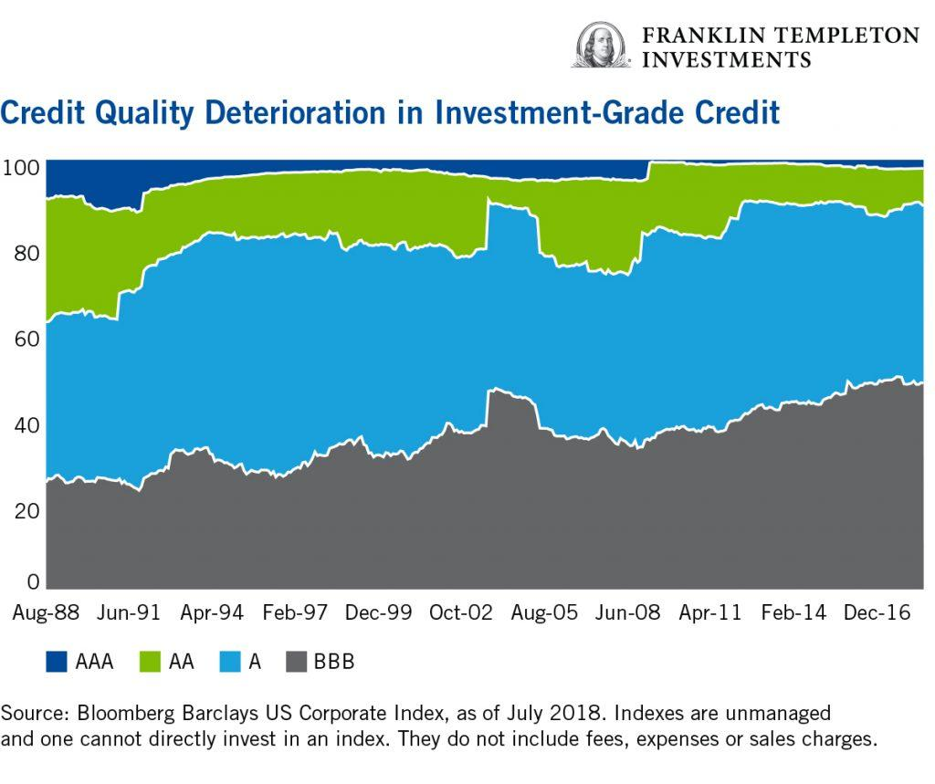 Moving Up In Credit Quality For Better Durability | Seeking Alpha