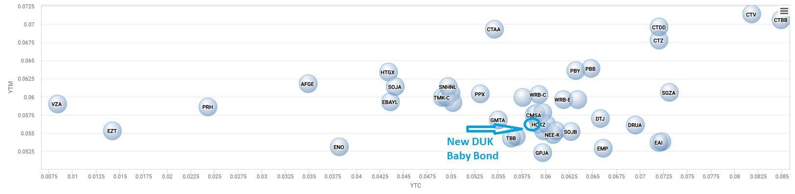Duke Energy Corporation This 5625 Baby Bond Has Begun Trading On