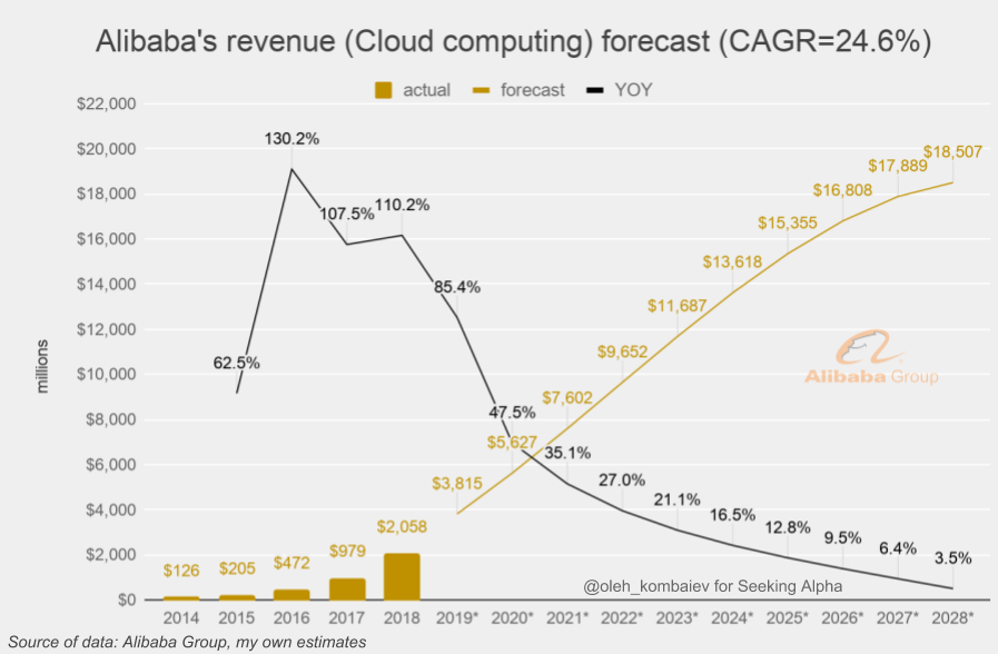 Alibaba Group: Valuation Update, Part 2 - Alibaba Group