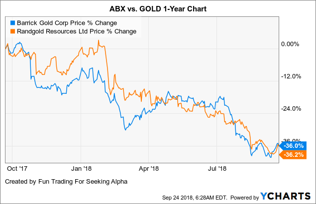 Chart Abx Data By Ycharts