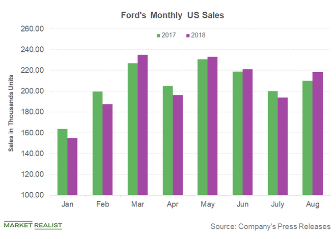 Ford Have We Hit Bottom Ford Motor Company Nysef Seeking Alpha