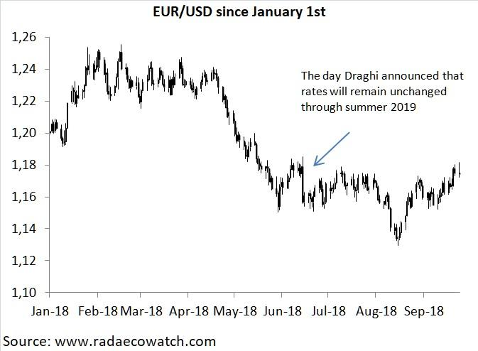 Eur Usd At The Crossroad What Could Trigger A Signal