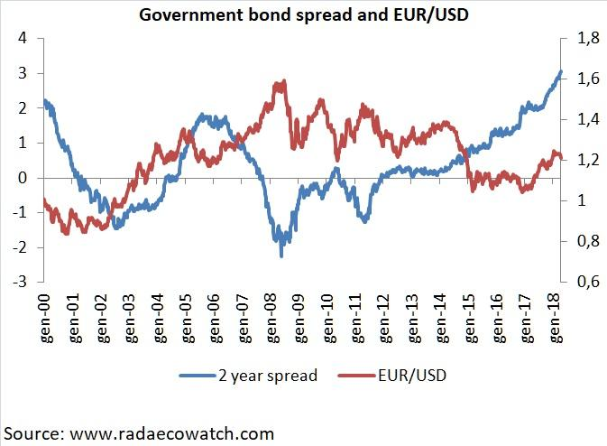 According To The Long Term Relationship Between 2 Year Yield Spread And Eur Usd Exchange Rate Should Be At Much Lower Level