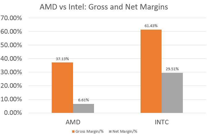 AMD: A Smarter Choice Or A Major Disappointment? - Advanced