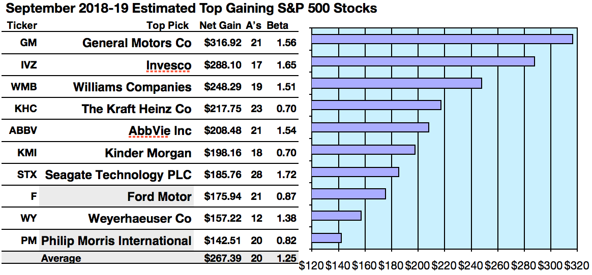 Your 50 Top Sp 500 Stocks For Yield Gains And Upside For September