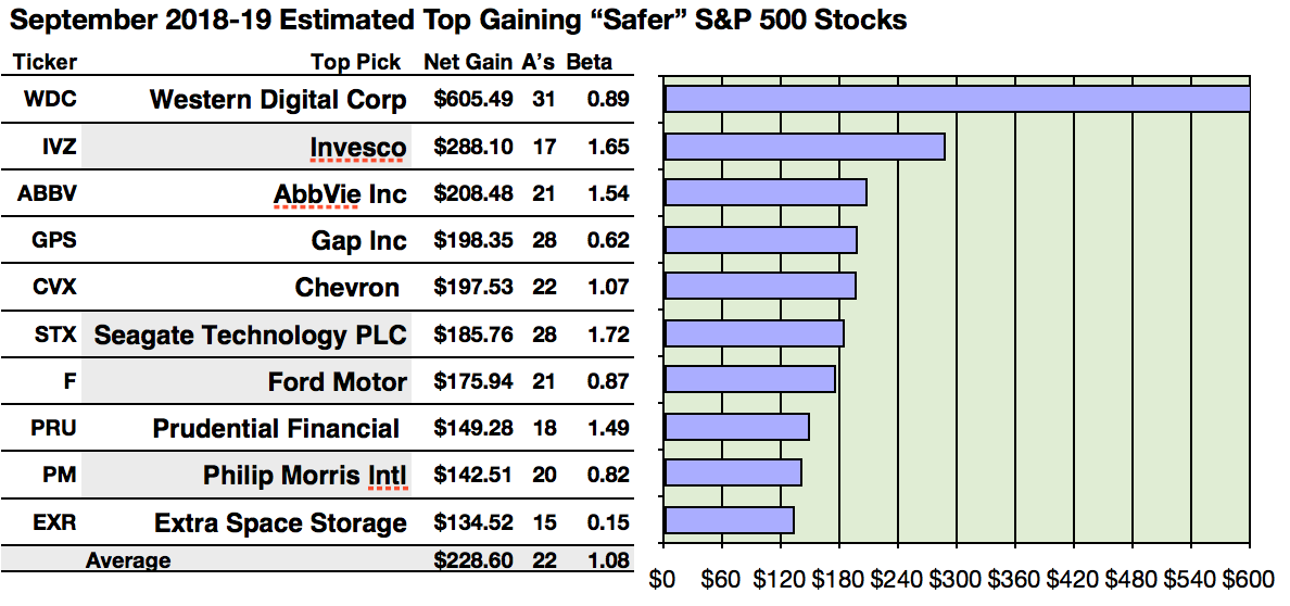 44 Of 101 Sp 500 Safer Dividend Stocks Yield 3 To 6 To