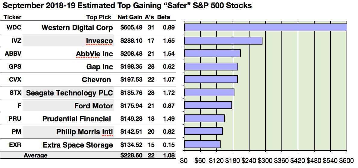 dividend yield stocks list