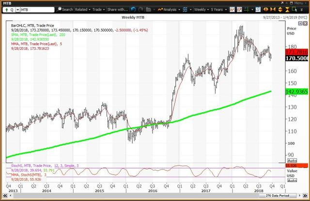 Weekly Chart For M&T Bank