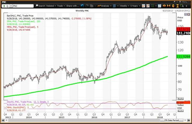 Weekly Chart For PNC Financial
