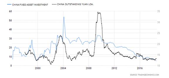 China Fixed Asset Investment versus China Outstanding Yuan Loa Chart