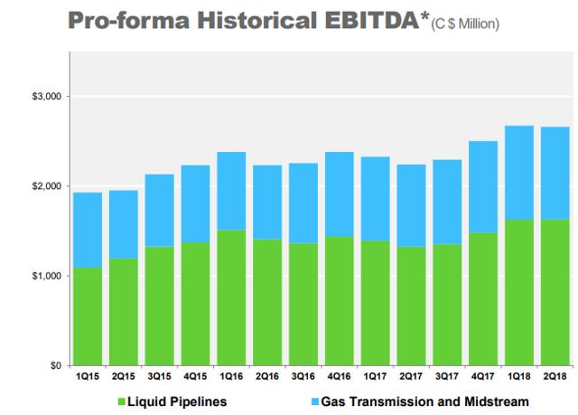 Forget IBM, Enbridge - A Fast Growing, 6 5% Yielding Blue