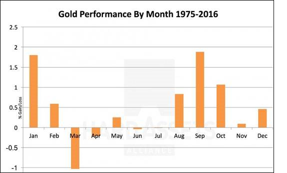 Gold Performance by Month Bar Chart