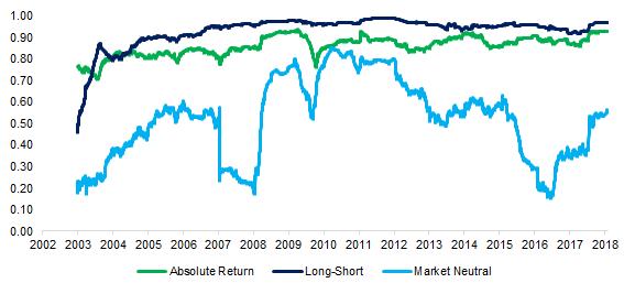 Liquid Alternatives: Correlations to the S&P 500