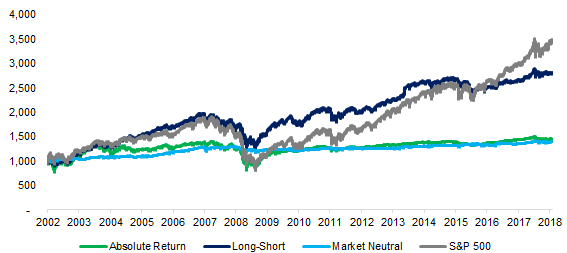 Liquid Alternatives vs. The S&P 500