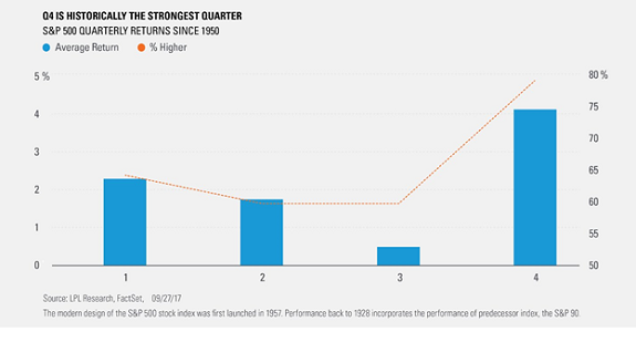 Fourth Quarter is Historically the Strongest Quarter Bar Chart