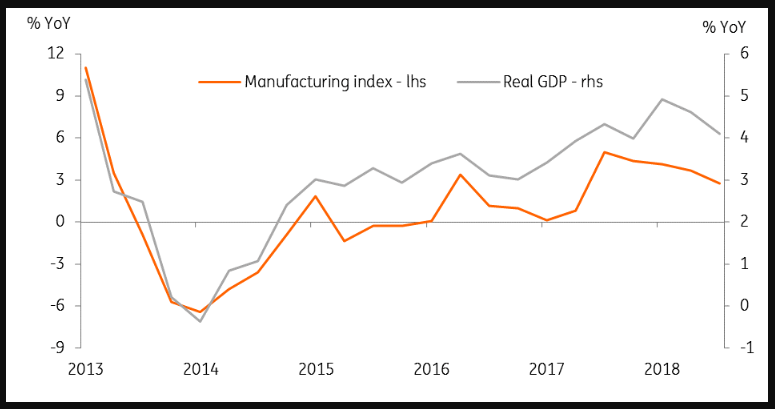 Where Manufacturing Goes Gdp Follows See Figure We Estimate That The 3q Slowdown To 4 1 From 6 In 2q Remains On Track