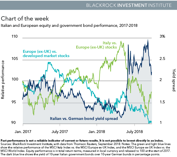 Italian and European equity and government bond performance, 2017-2018