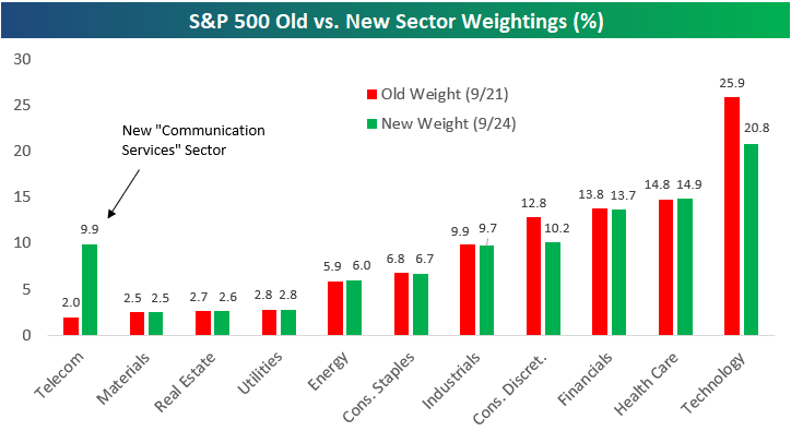 New S&P 500 Sector Weightings - What You Need To Know