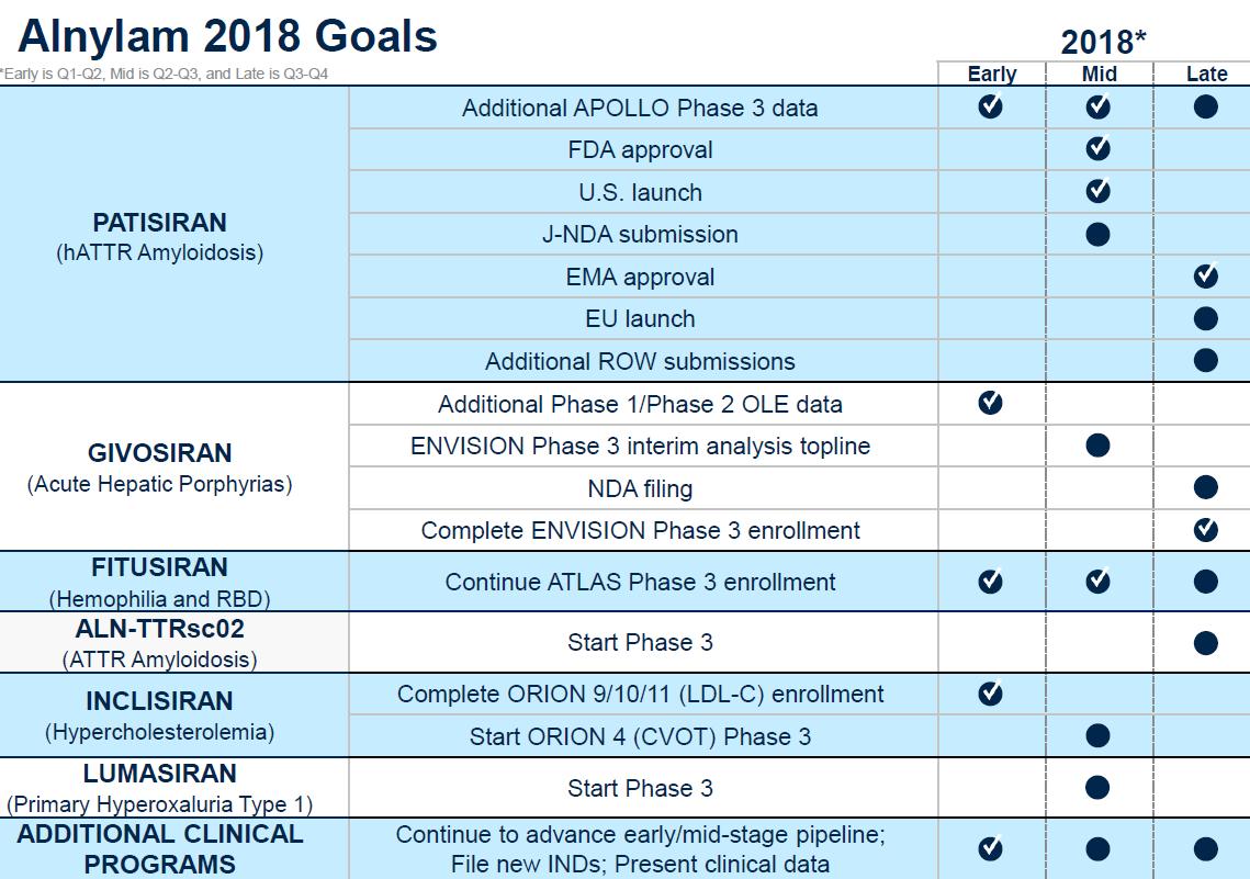 Making Sense Of Alnylam's Valuation - Alnylam Pharmaceuticals, Inc
