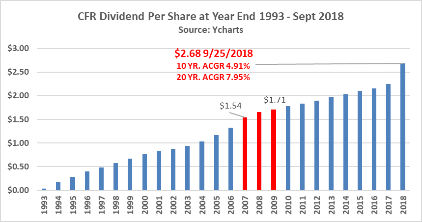 Accumulating High Quality Dividend Champ Texas Bank Reasonably