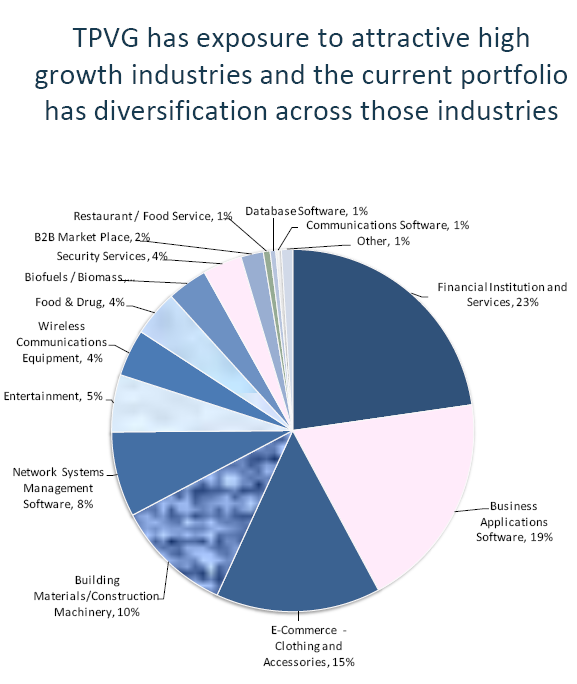 Stable 11% Yield With Pre-IPO VC Tech Exposure For Higher