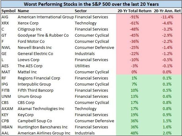 Worst performing stocks in the S&P 500 over the last 20 years