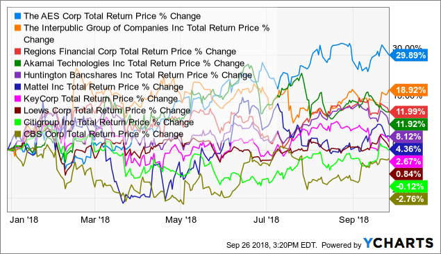 top 10 YTD performers out of worst 20 year performers