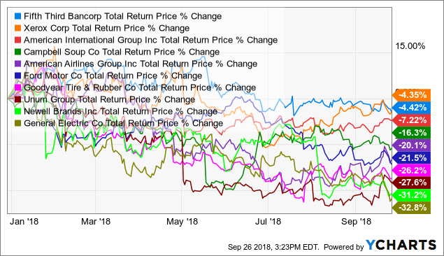 worst 10 YTD performers out of worst 20 year performers