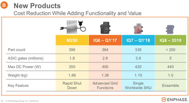 Enphase Cost Reductions M250, IQ6, IQ7, IQ8