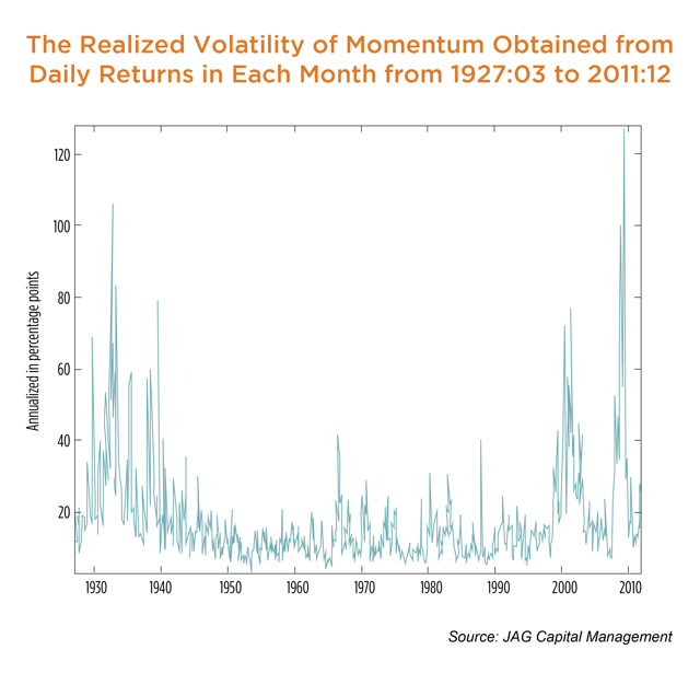 The Realized Volatility of Momentum Obtained from Daily Returns in Each Month from 1927:03 to 2011:12