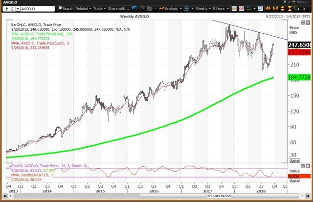 Weekly Chart For Broadcom