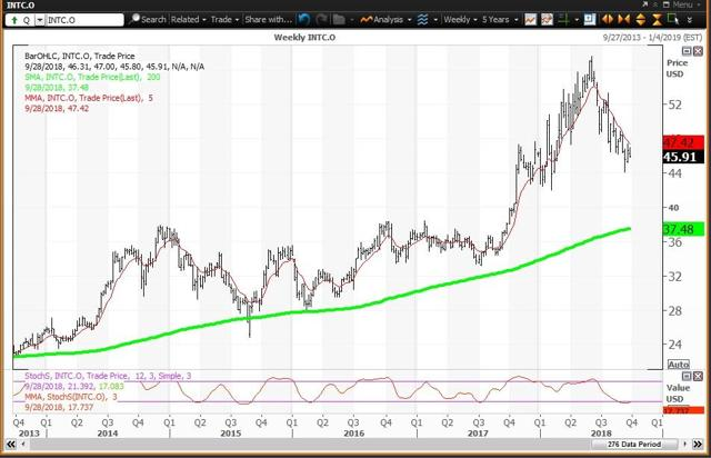 Weekly Chart For Intel