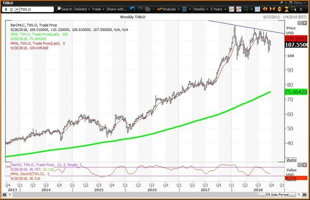 Weekly Chart For Texas Instruments