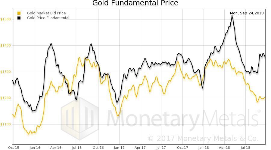 Theoretical Basis Of Fundamental Gold