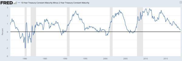 yield curve Fed